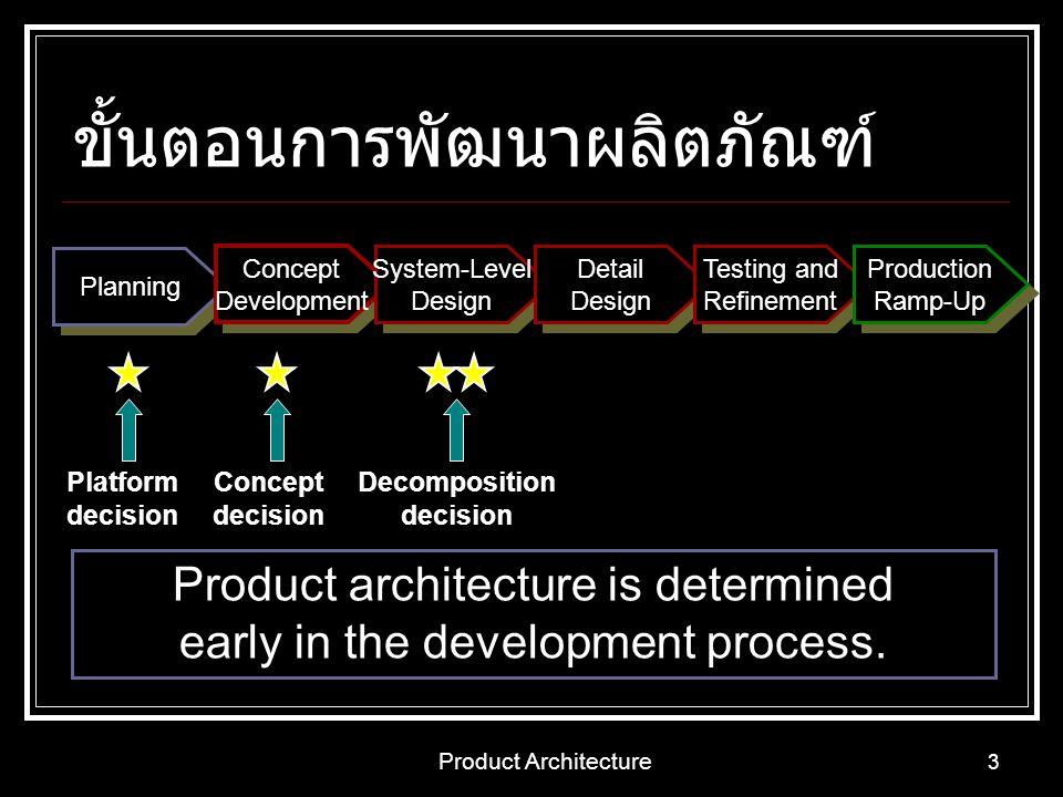 ขั้นตอนการพัฒนาผลิตภัณฑ์