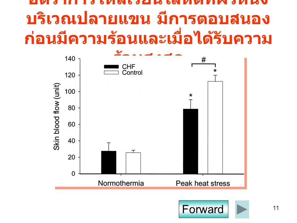 อัตราการไหลเวียนโลหิตที่ผิวหนังบริเวณปลายแขน มีการตอบสนองก่อนมีความร้อนและเมื่อได้รับความร้อนสูงสุด