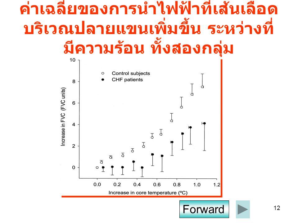 ค่าเฉลี่ยของการนำไฟฟ้าที่เส้นเลือดบริเวณปลายแขนเพิ่มขึ้น ระหว่างที่มีความร้อน ทั้งสองกลุ่ม