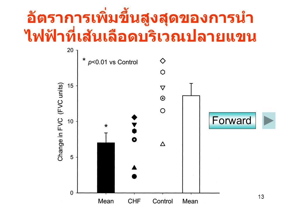 อัตราการเพิ่มขึ้นสูงสุดของการนำไฟฟ้าที่เส้นเลือดบริเวณปลายแขน