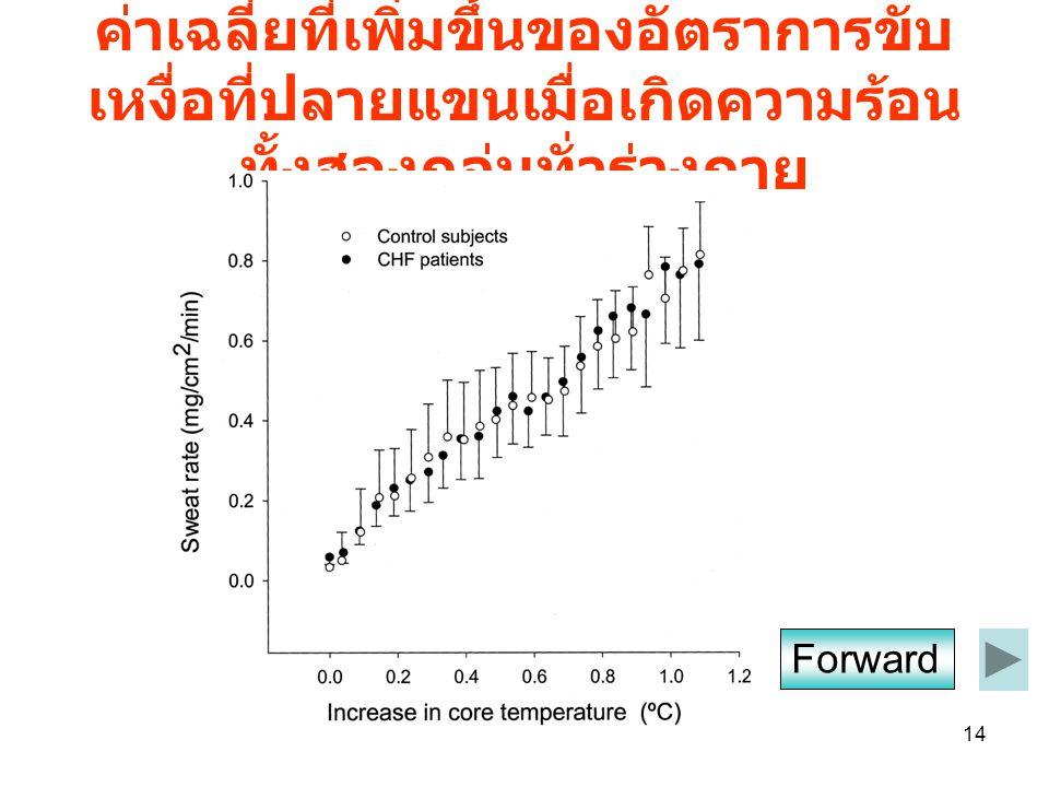 ค่าเฉลี่ยที่เพิ่มขึ้นของอัตราการขับเหงื่อที่ปลายแขนเมื่อเกิดความร้อนทั้งสองกลุ่มทั่วร่างกาย