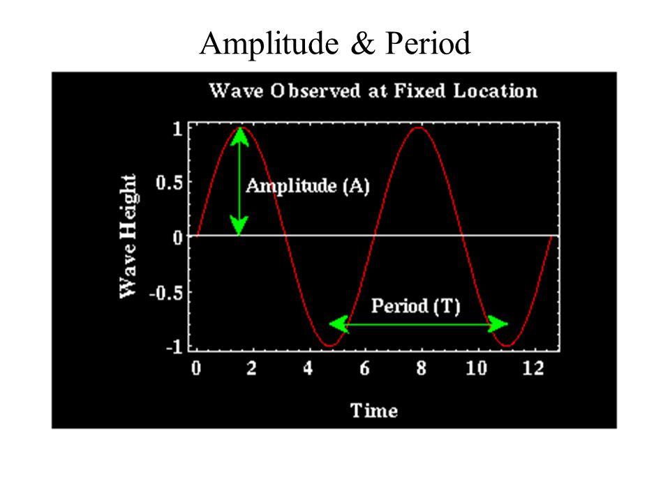 Amplitude & Period