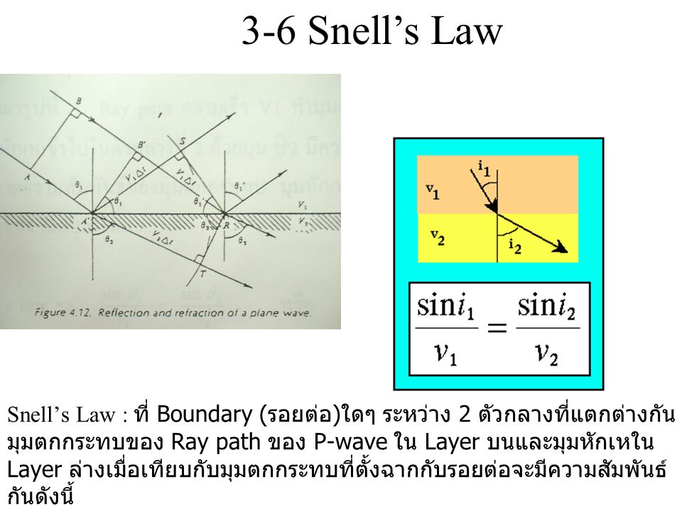 3-6 Snell's Law