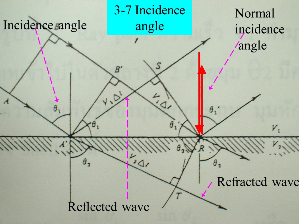 Normal incidence angle
