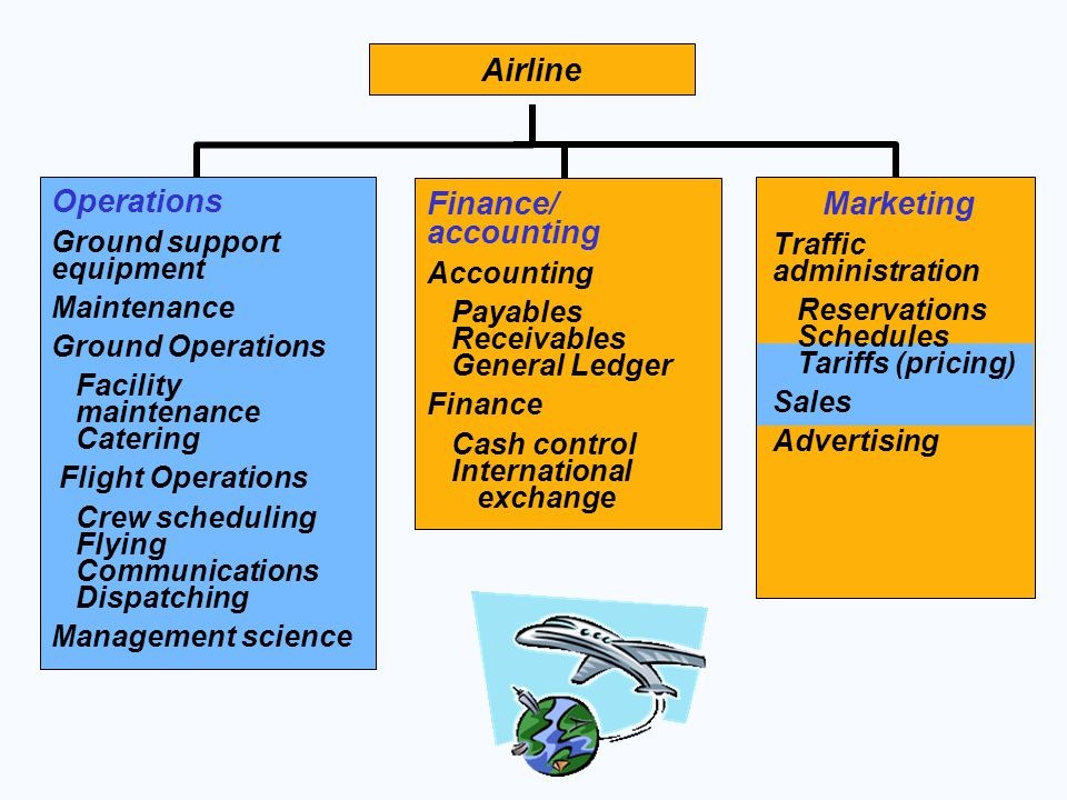 Operations Finance/ accounting Airline Marketing