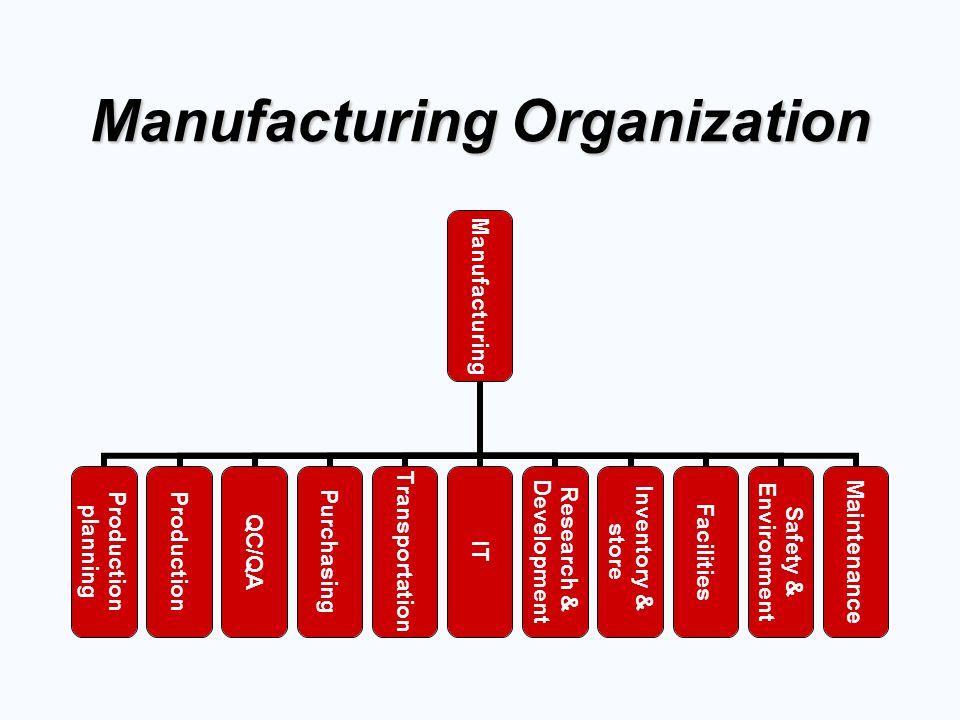 Manufacturing Organization