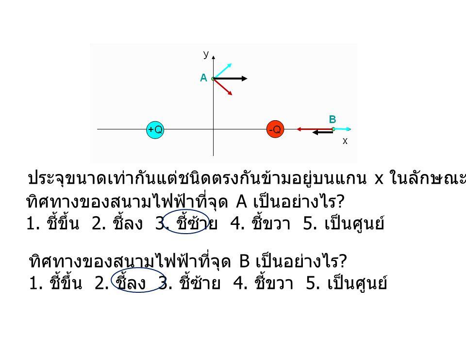 ประจุขนาดเท่ากันแต่ชนิดตรงกันข้ามอยู่บนแกน x ในลักษณะดังรูป