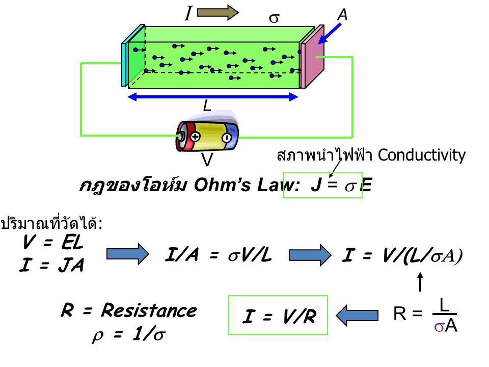 I s V กฎของโอห์ม Ohm's Law: J = s E V = EL I = JA I/A = sV/L