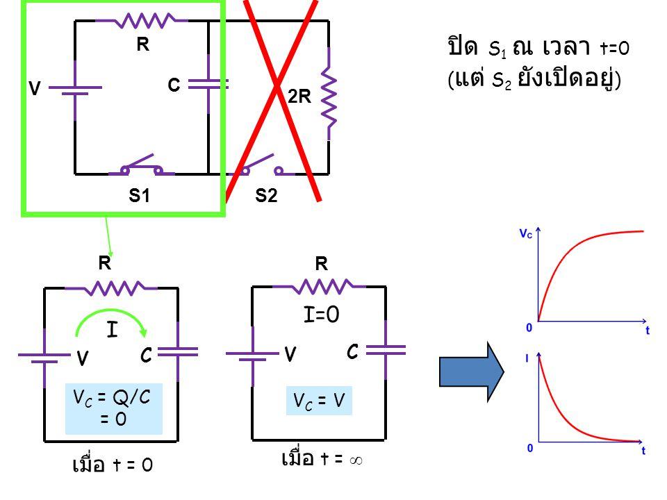 ปิด S1 ณ เวลา t=0 I=0 I เมื่อ t = ∞ เมื่อ t = 0 R (แต่ S2 ยังเปิดอยู่)