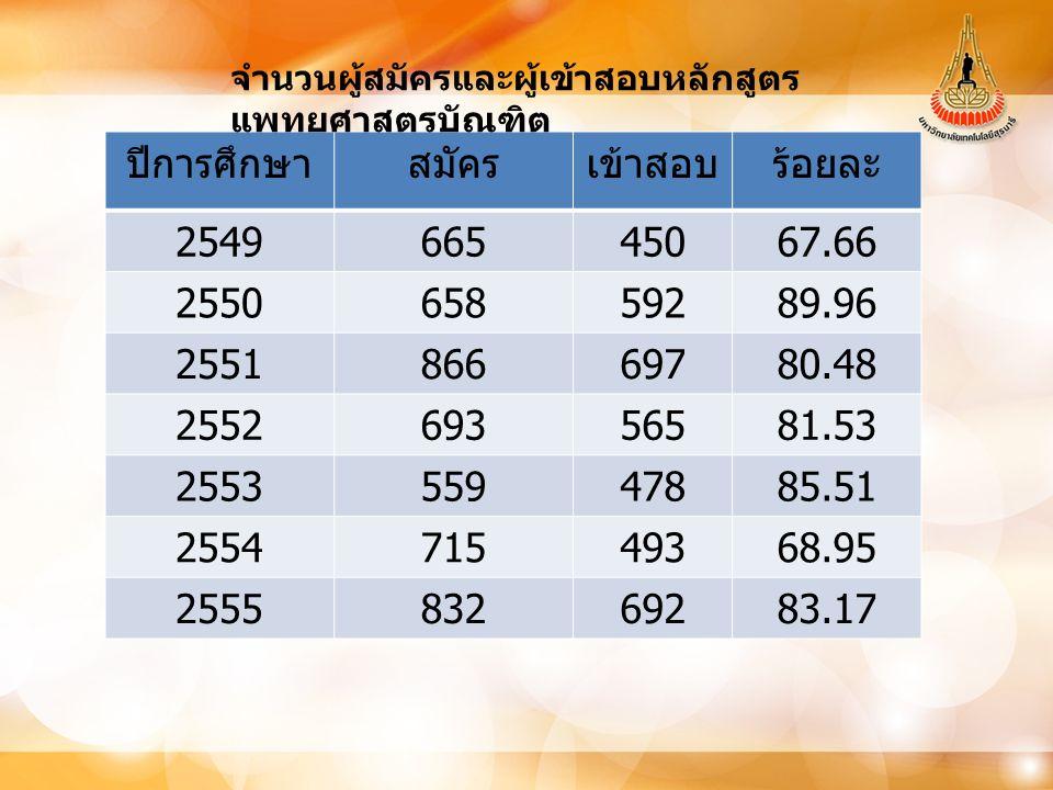 ปีการศึกษา สมัคร เข้าสอบ ร้อยละ 2549 665 450 67.66 2550 658 592 89.96