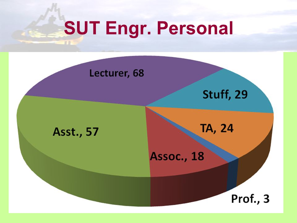 SUT Engr. Personal