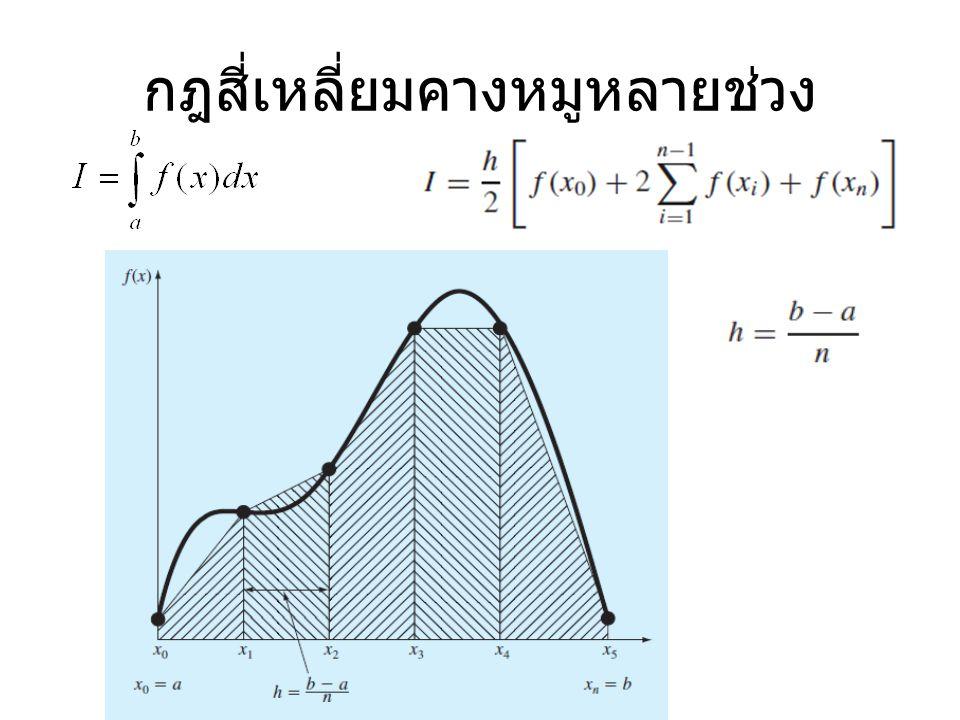 กฎสี่เหลี่ยมคางหมูหลายช่วง