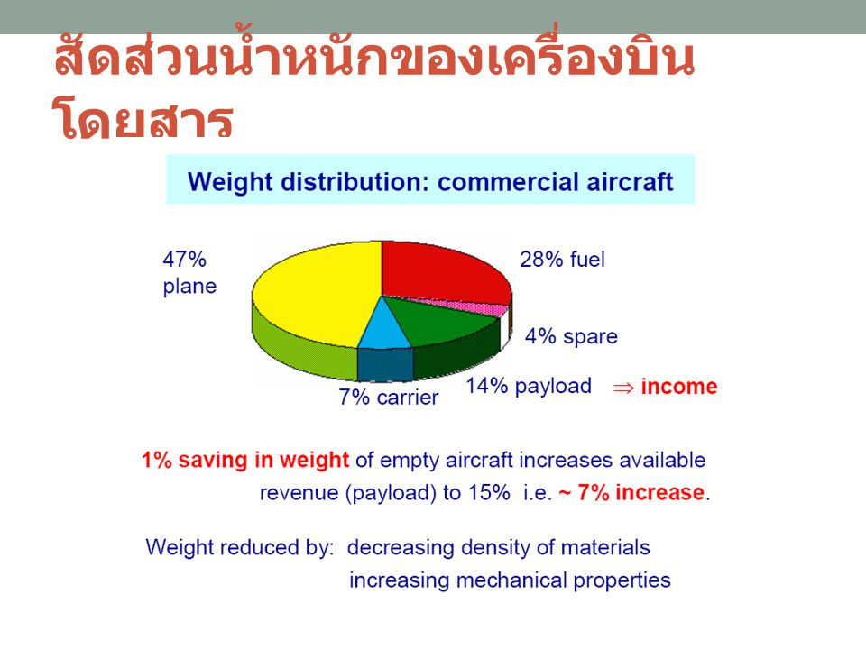 สัดส่วนน้ำหนักของเครื่องบินโดยสาร