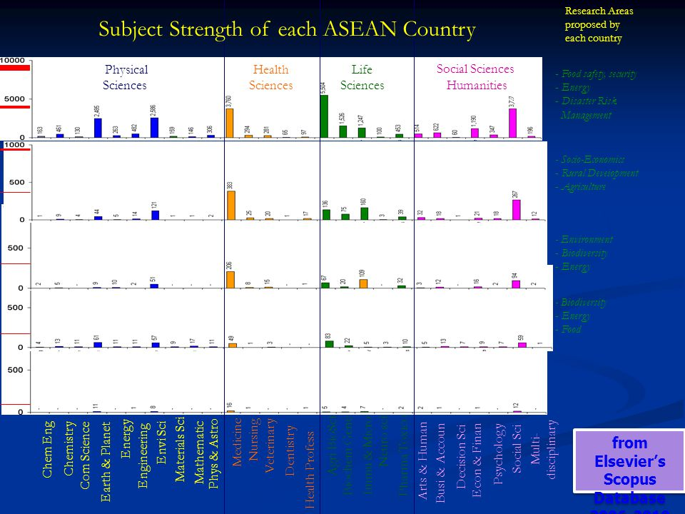 Subject Strength of each ASEAN Country