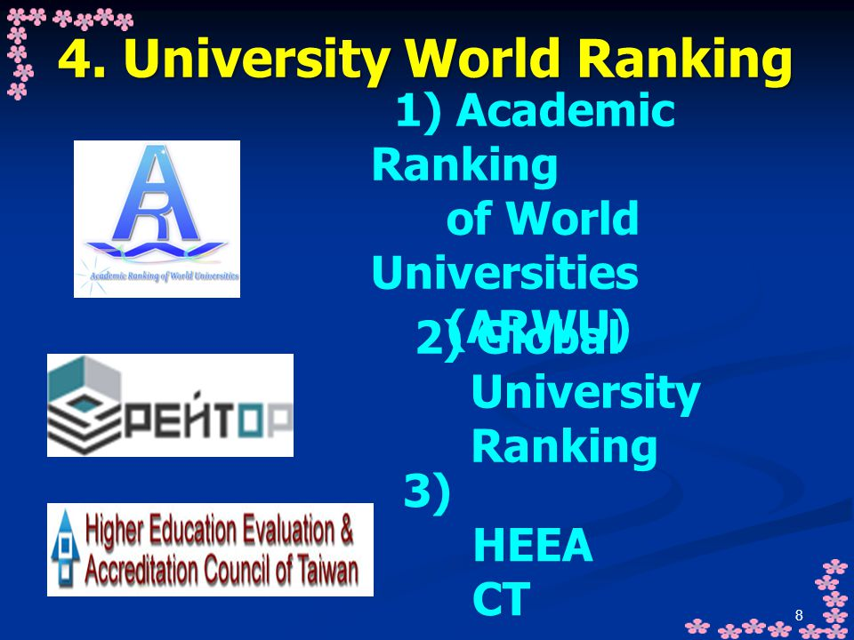 4. University World Ranking