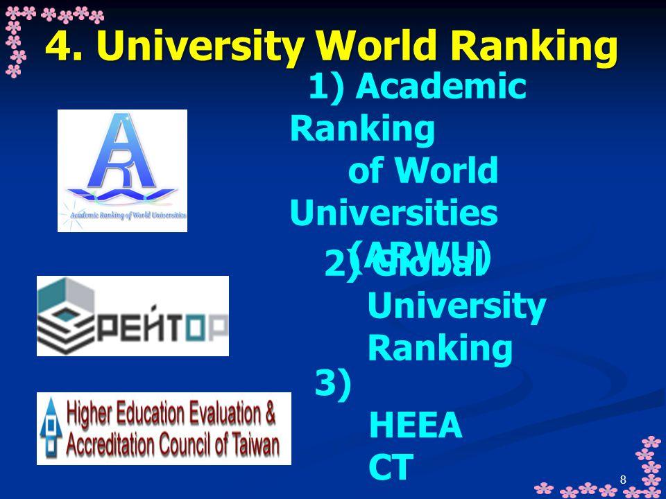 4. University World Ranking