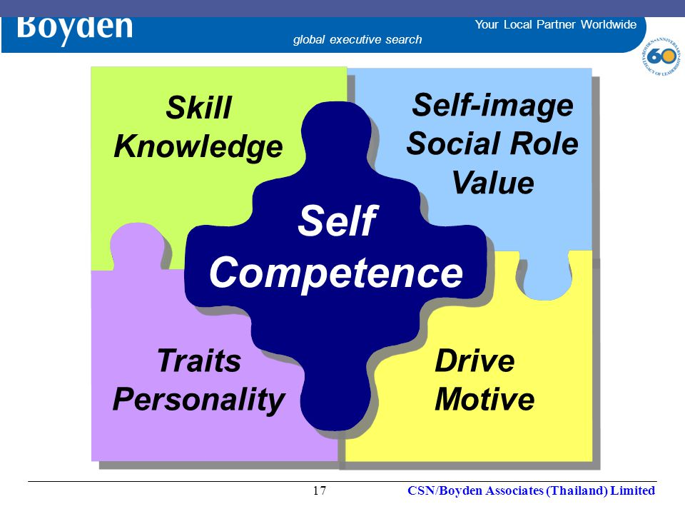 Self Competence Skill Knowledge Self-image Social Role Value Traits