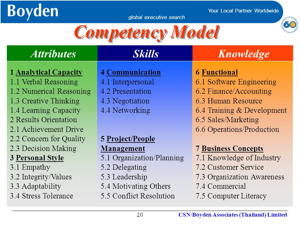 Competency Model Attributes Skills Knowledge 1 Analytical Capacity