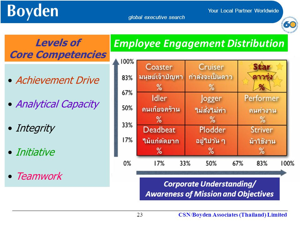 Employee Engagement Distribution