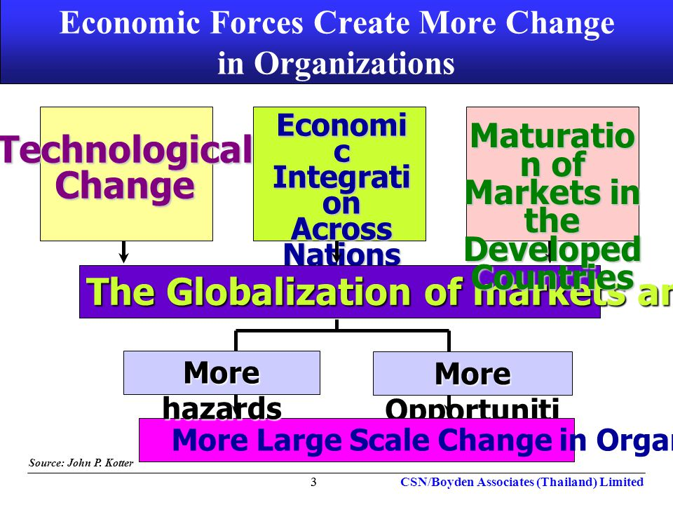 Economic Forces Create More Change in Organizations