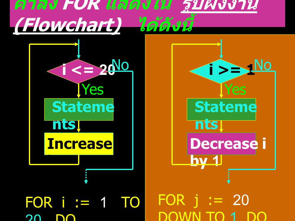 คำสั่ง FOR แสดงใน รูปผังงาน (Flowchart) ได้ดังนี้