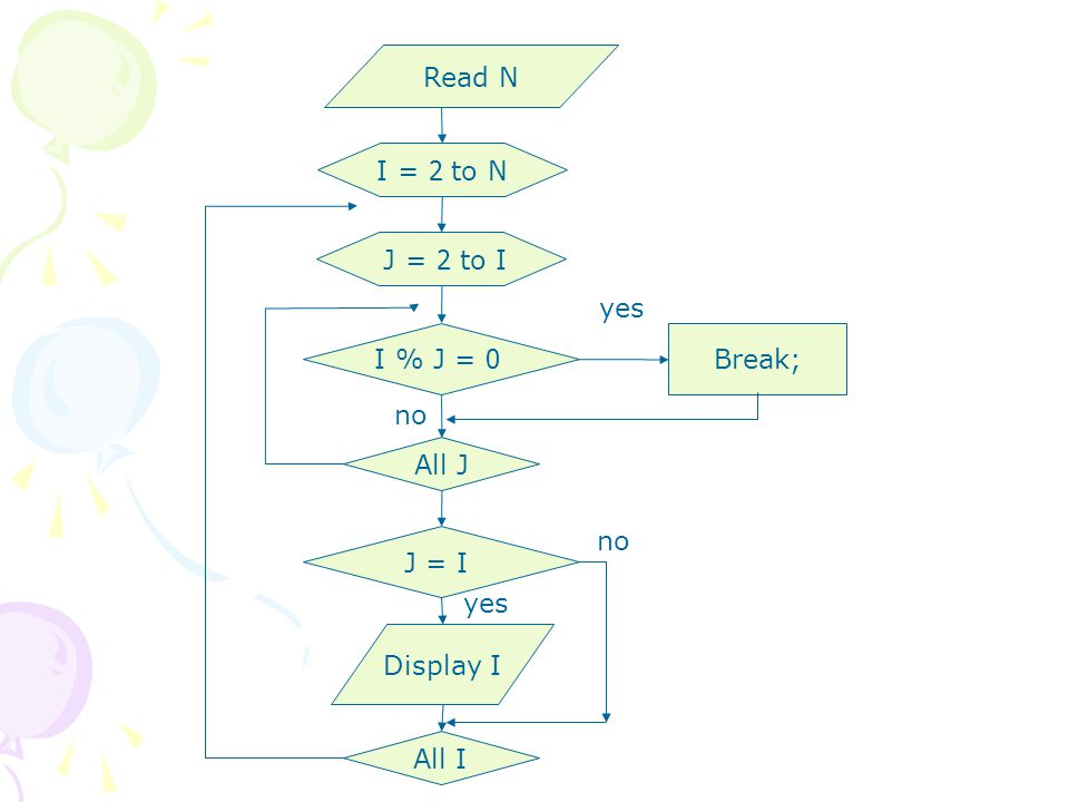Read N I = 2 to N J = 2 to I yes I % J = 0 Break; no All J no J = I yes Display I All I