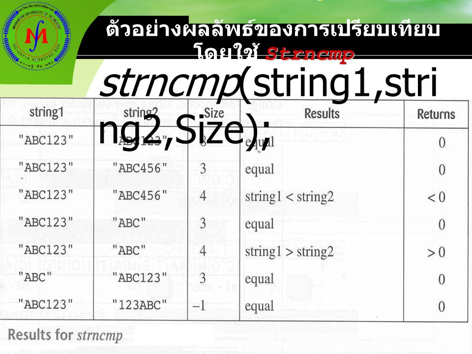 ตัวอย่างผลลัพธ์ของการเปรียบเทียบโดยใช้ Strncmp