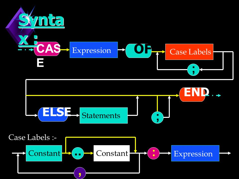 Syntax : OF .. , CASE ; END ELSE ; : Expression Case Labels Statements