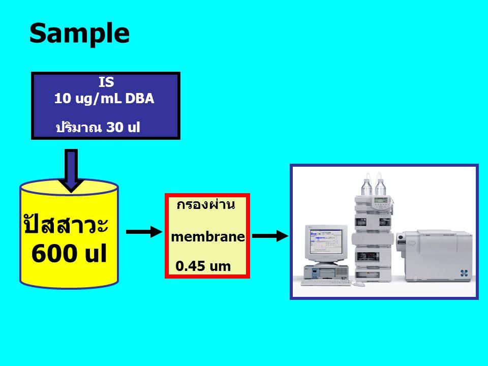 Sample ปัสสาวะ 600 ul IS 10 ug/mL DBA ปริมาณ 30 ul กรองผ่าน membrane