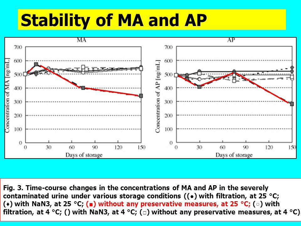 Stability of MA and AP Fig. 3. Time-course changes in the concentrations of MA and AP in the severely.