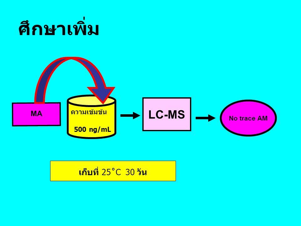 ศึกษาเพิ่ม LC-MS เก็บที่ 25˚C 30 วัน MA ความเข้มข้น 500 ng/mL
