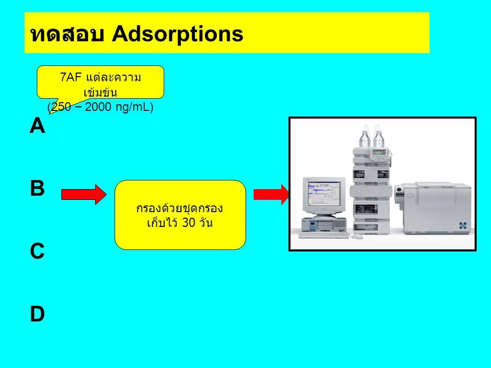 ทดสอบ Adsorptions A B C D 7AF แต่ละความเข้มข้น (250 – 2000 ng/mL)