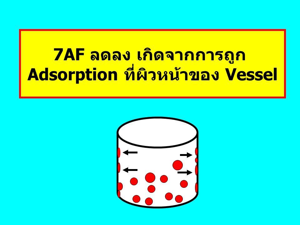 Adsorption ที่ผิวหน้าของ Vessel