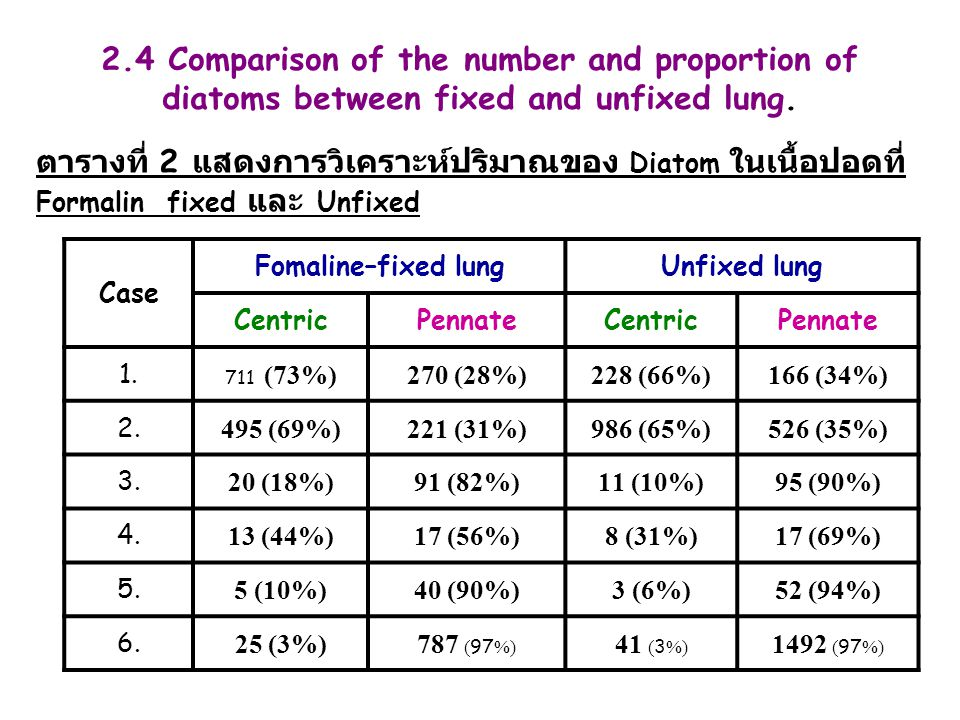 2.4 Comparison of the number and proportion of diatoms between fixed and unfixed lung.