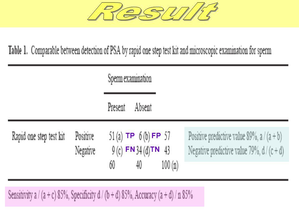 Result TP FP FN TN