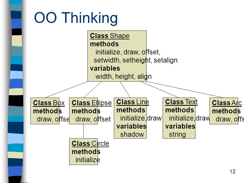 OO Thinking Class Shape methods