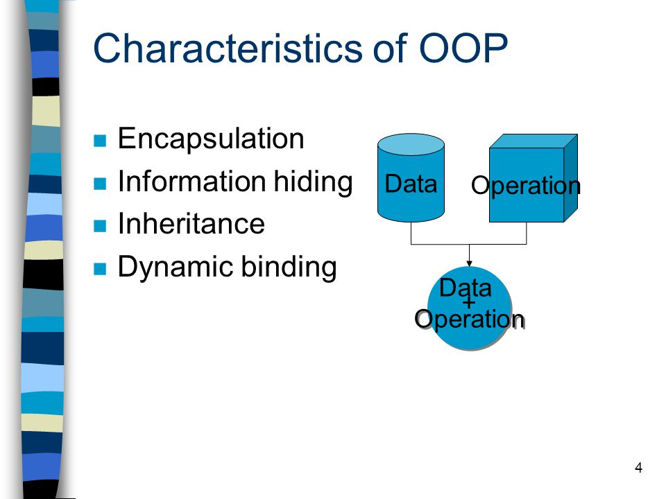 Characteristics of OOP