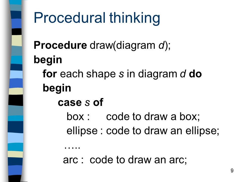 Procedural thinking Procedure draw(diagram d); begin
