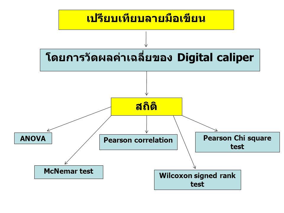เปรียบเทียบลายมือเขียน โดยการวัดผลค่าเฉลี่ยของ Digital caliper สถิติ