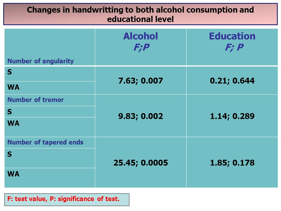 Alcohol F;P Education F; P