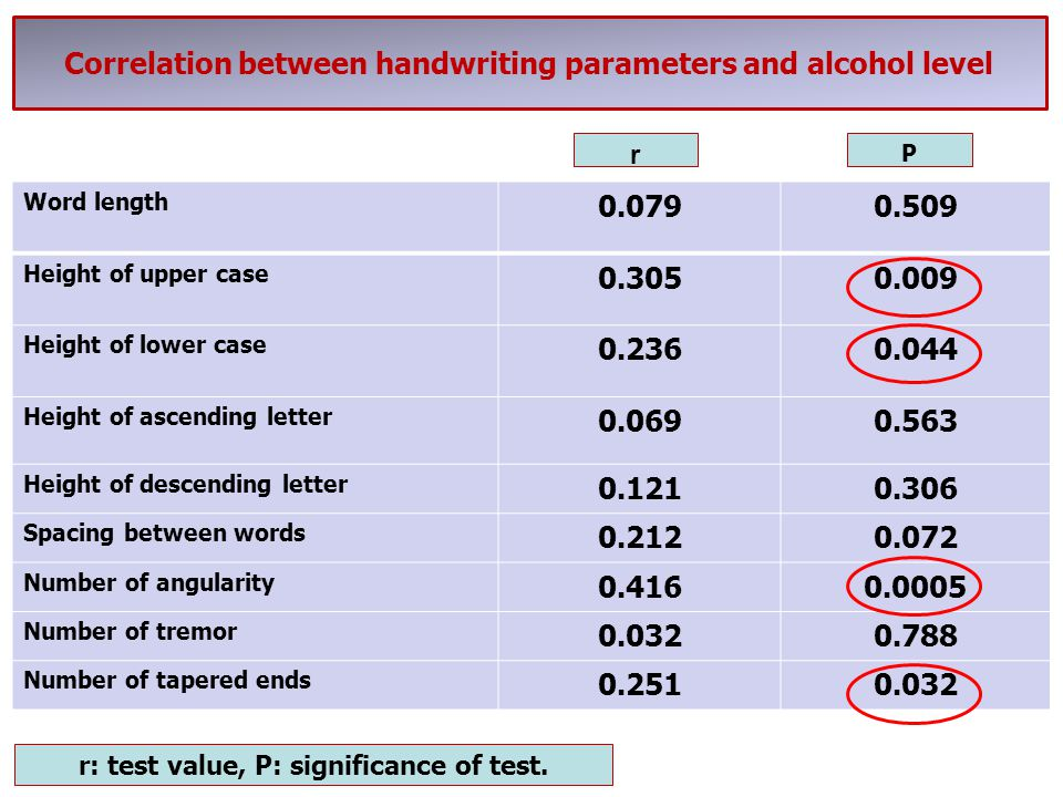 Correlation between handwriting parameters and alcohol level