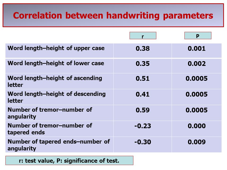 Correlation between handwriting parameters
