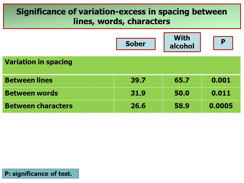 Significance of variation-excess in spacing between lines, words, characters