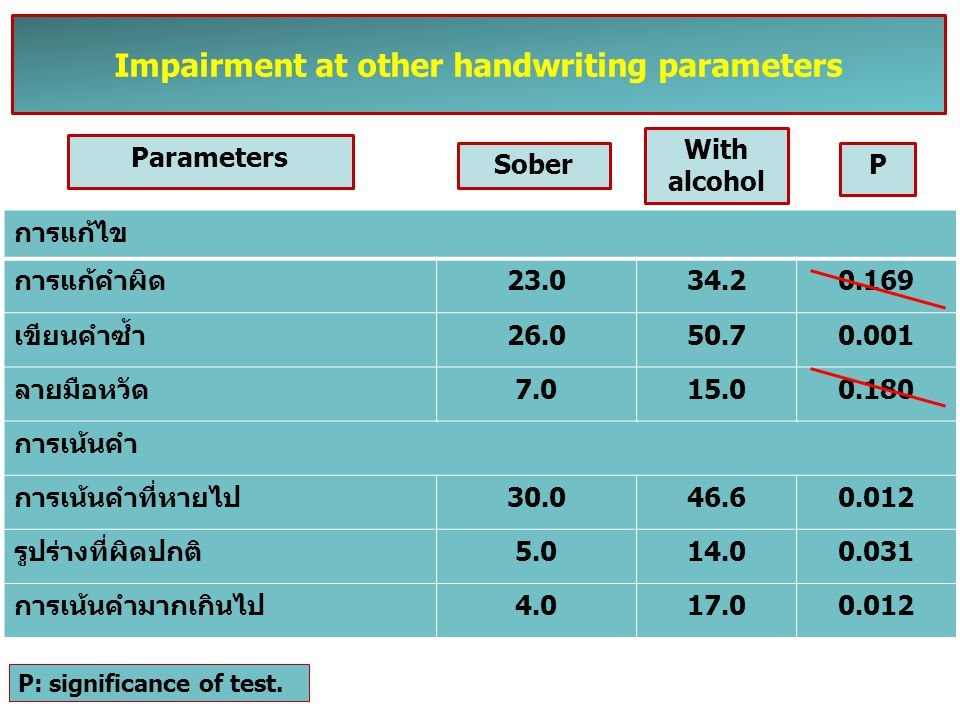 Impairment at other handwriting parameters