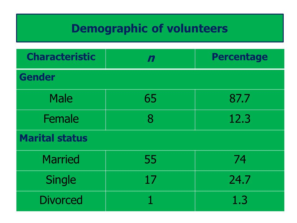 Demographic of volunteers