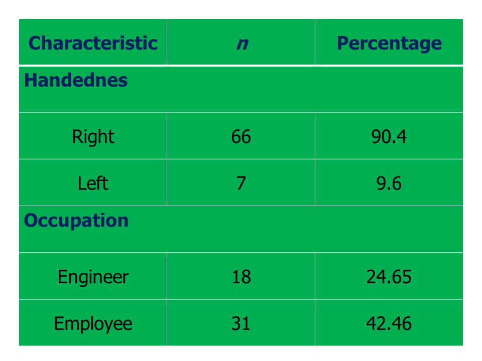 Characteristic n. Percentage. Handednes. Right. 66. 90.4. Left. 7. 9.6. Occupation. Engineer.