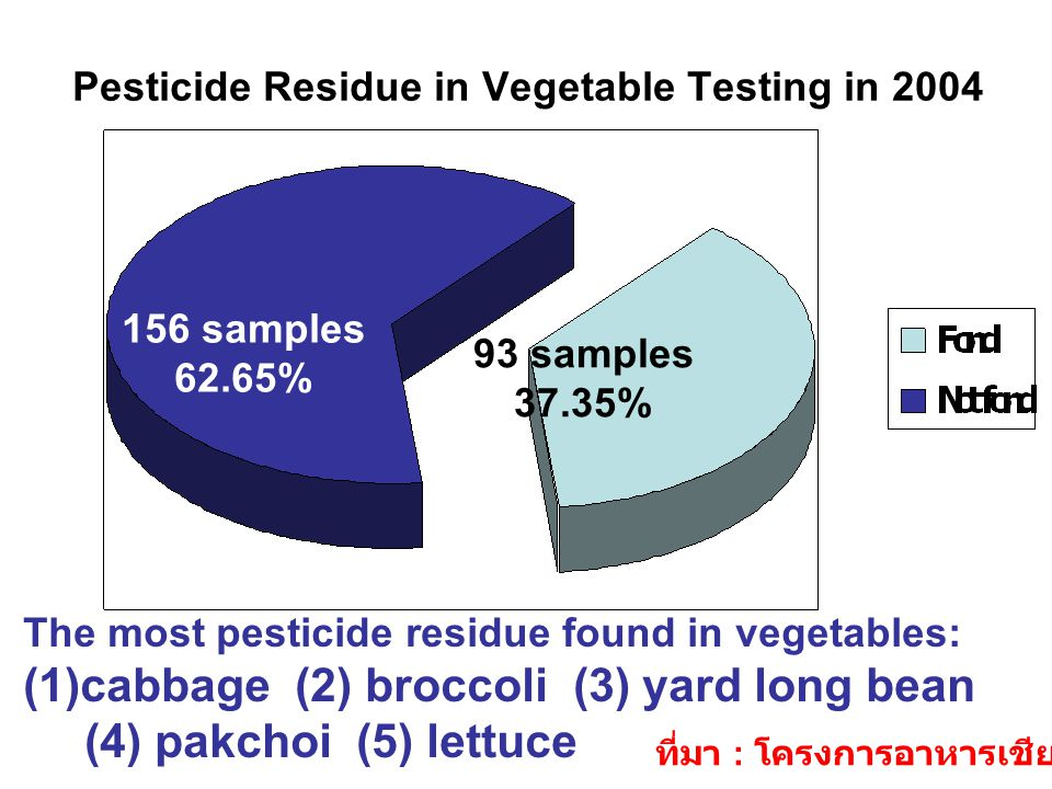 Pesticide Residue in Vegetable Testing in 2004