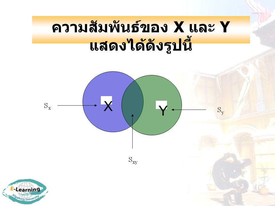ความสัมพันธ์ของ X และ Y แสดงได้ดังรูปนี้