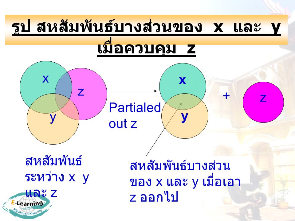 รูป สหสัมพันธ์บางส่วนของ x และ y เมื่อควบคุม z