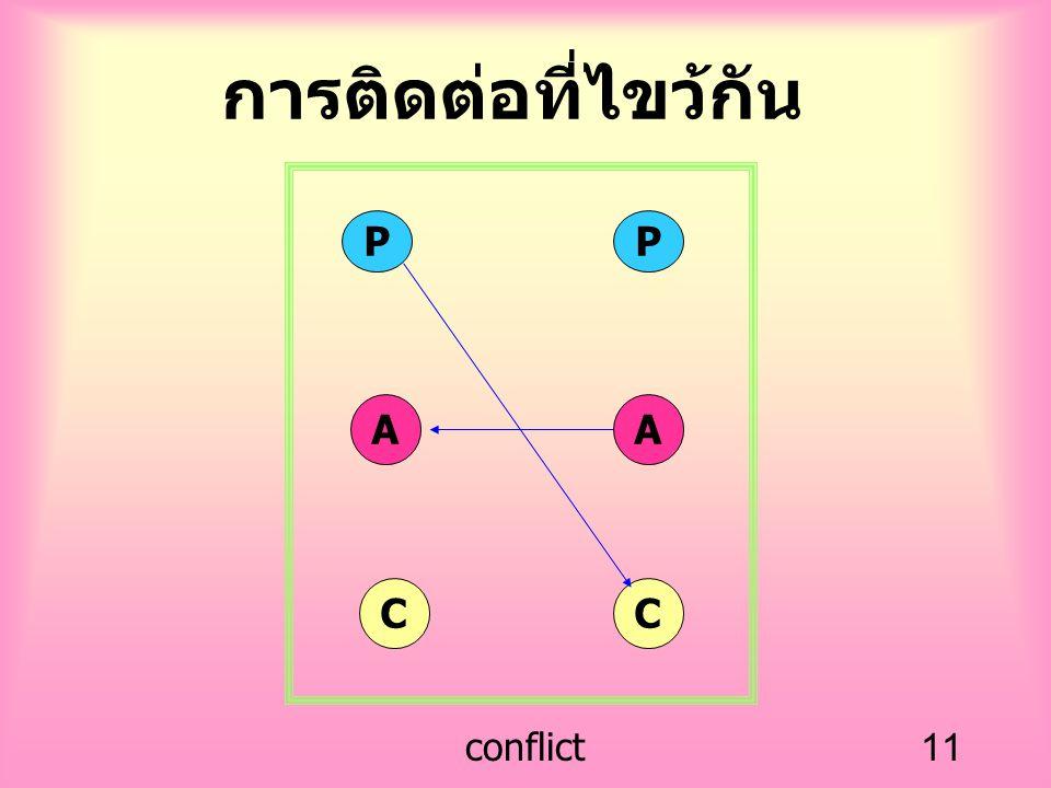 การติดต่อที่ไขว้กัน P P A A C C conflict